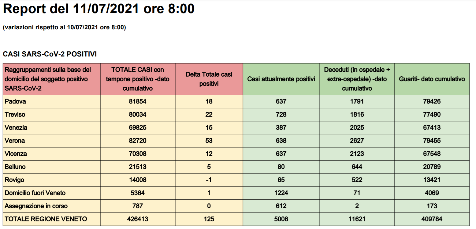 Report-36 tabella-2