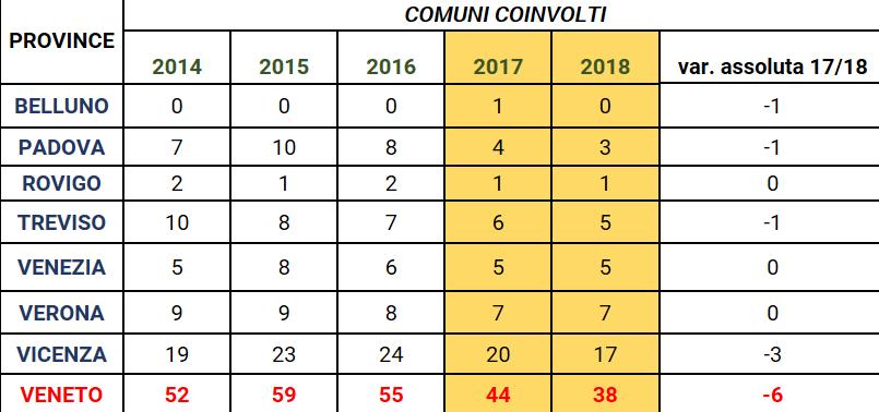 recupero-evasione-fiscale-numero-comuni-veneto-2