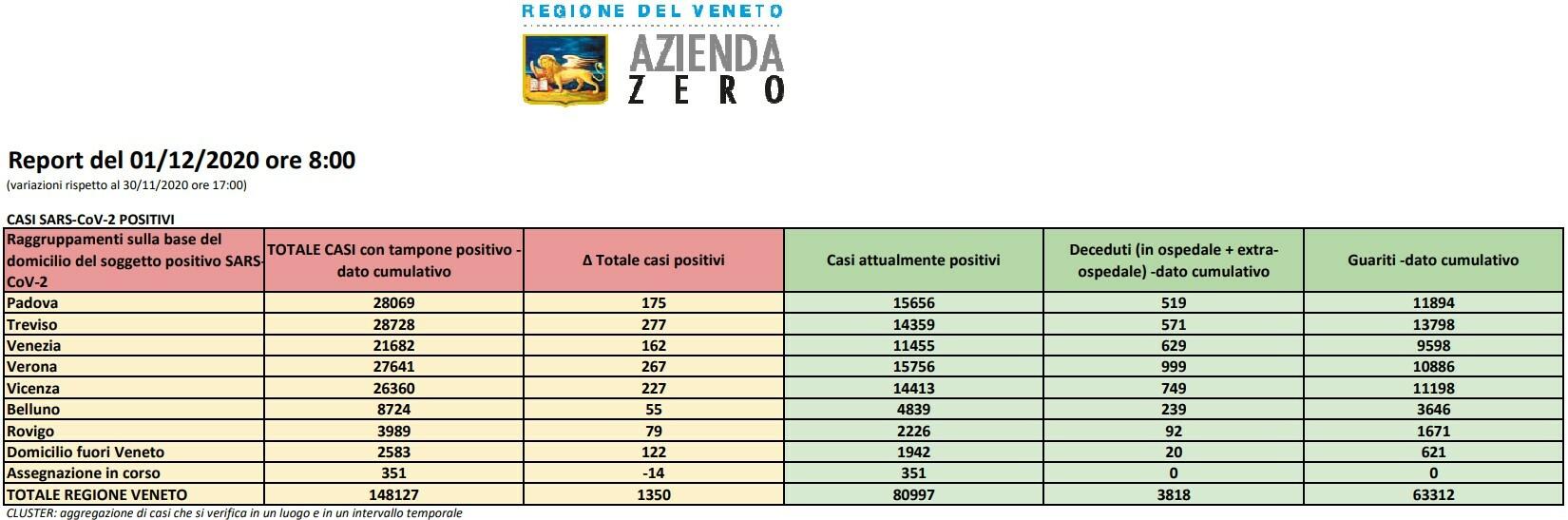 Covid 19 In Veneto 107 Decessi In 24 Ore 27 Tra Verona E Provincia