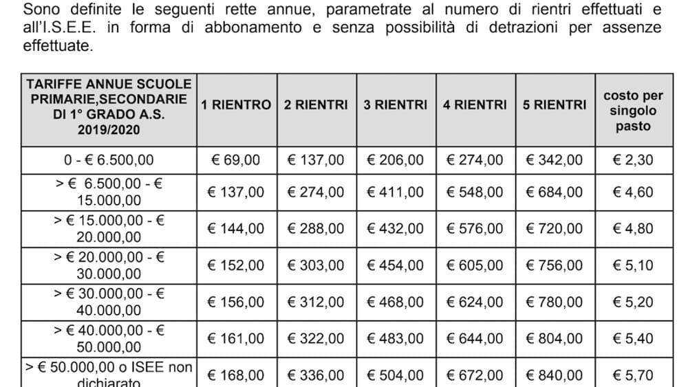 trova il prezzo più basso beni di consumo nuovi prodotti caldi Mensa scolastica a Verona, Pd: «Il pasto costerà di più, è ...