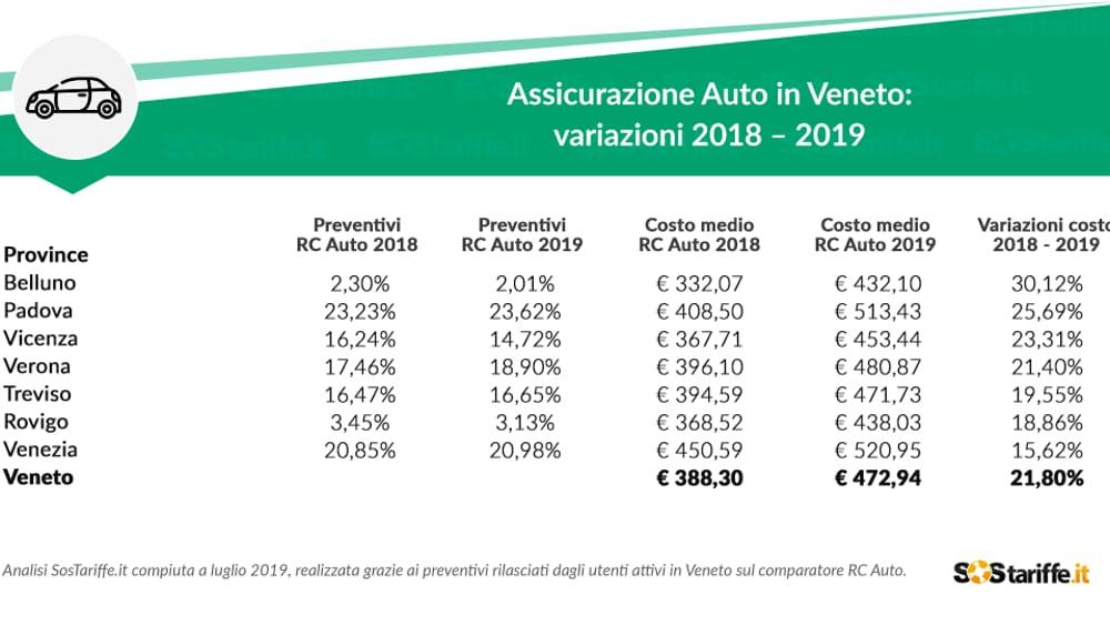 Assicurazione Auto in Veneto:variazioni 2018 – 2019