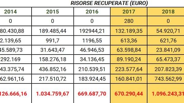 recupero-evasione-fiscale-veneto-2