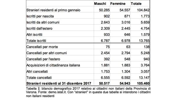immigrazione dati 2018 tabella 1-2