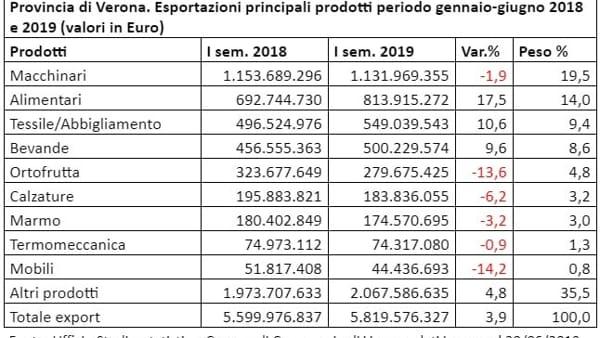 Esportazioni principali-2