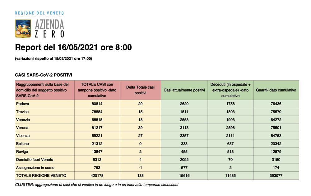 Report Regione Veneto 16 maggio 2021 ore 8