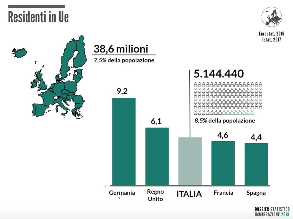 immigrazione dossier 2018 Italia Eu-2