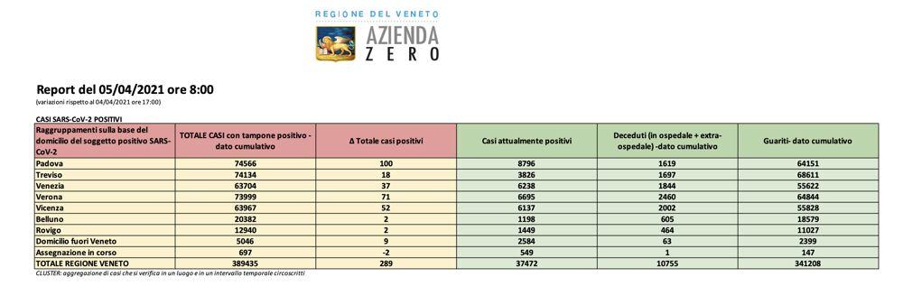Report Regione Veneto 5 aprile 2021 ore 8