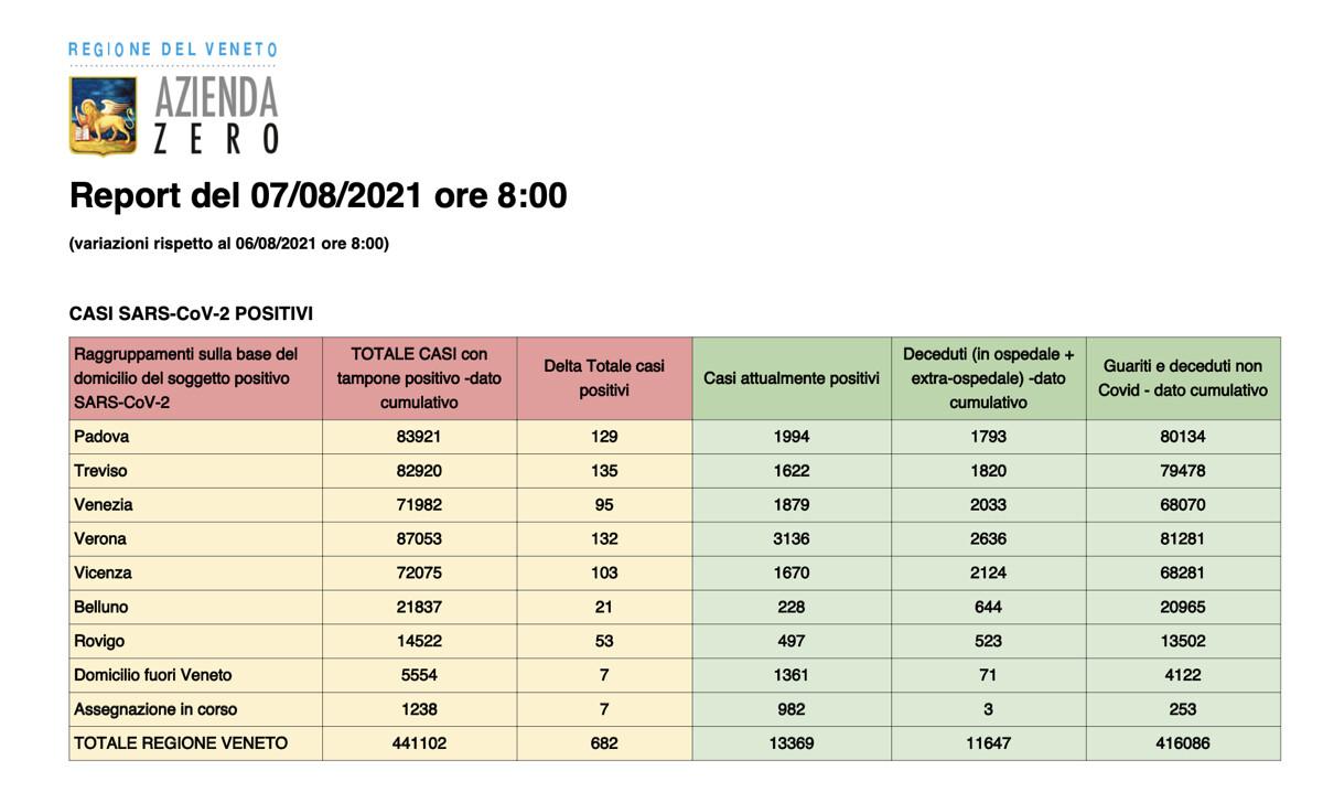 Report Covid Regione Veneto 7 agosto 2021 ore 8