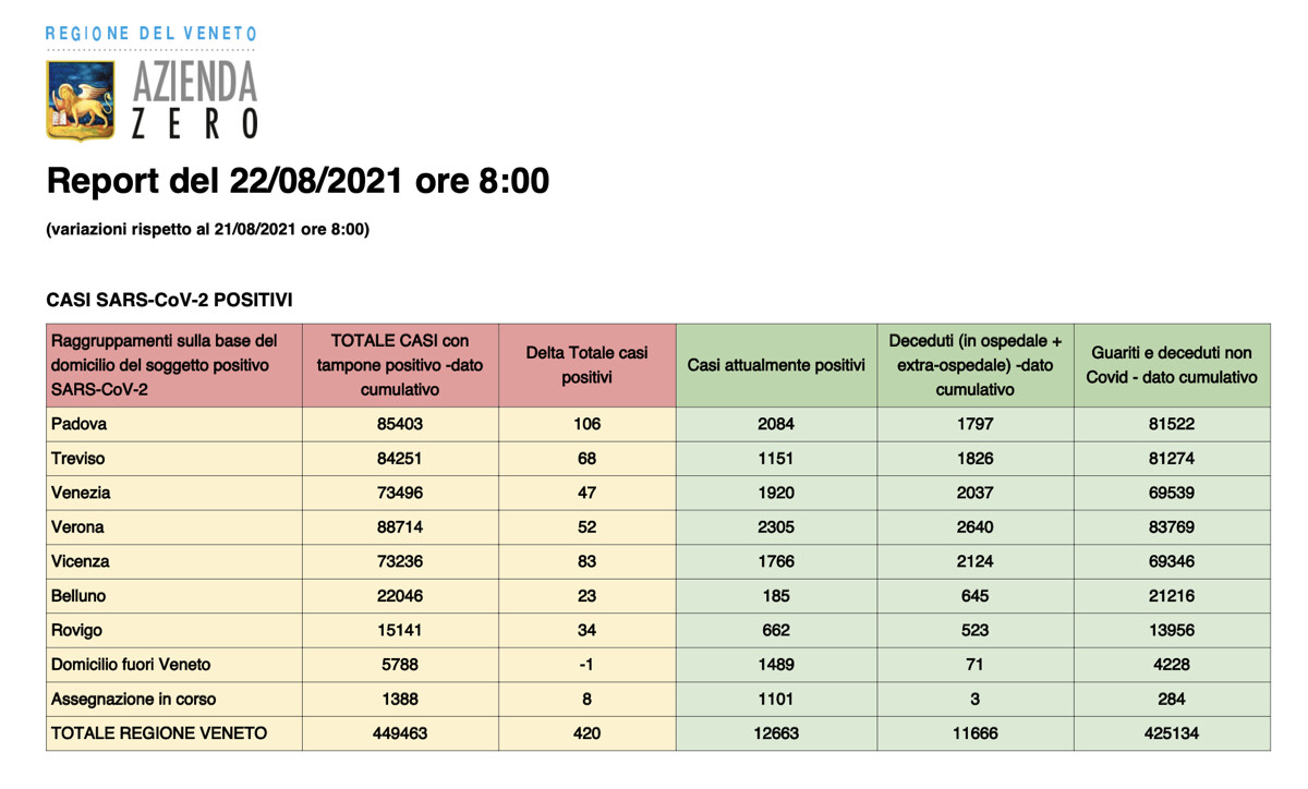 Report Covid Regione Veneto 22 agosto 2021 ore 8