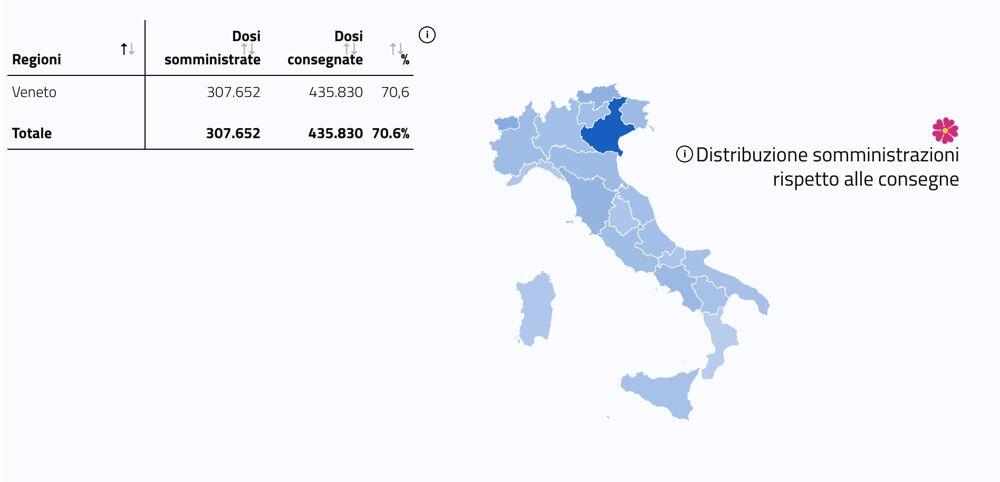 Dosi somministrate in Veneto - 25 febbraio 2021