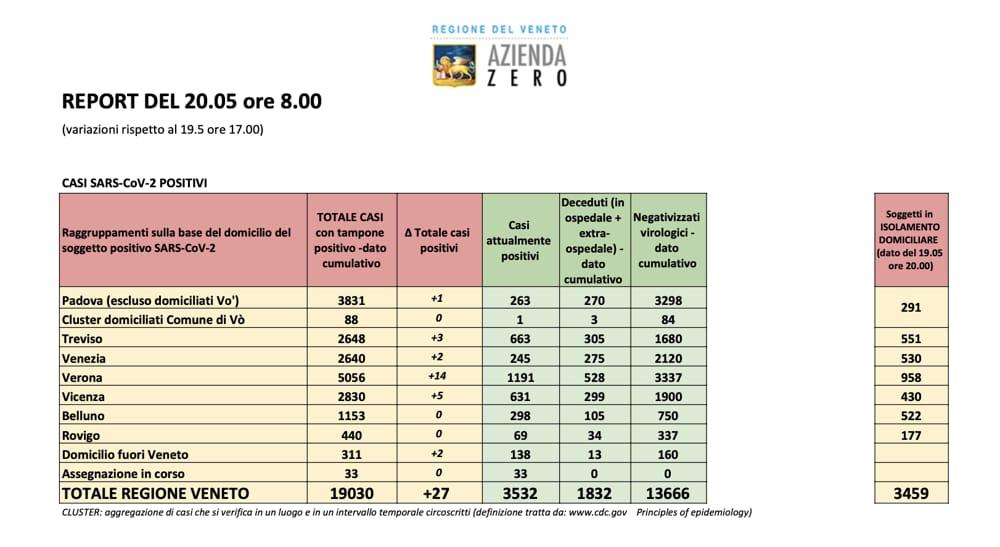 Aggiornamento casie ricoveri della Regione Veneto 20.05 ore 8