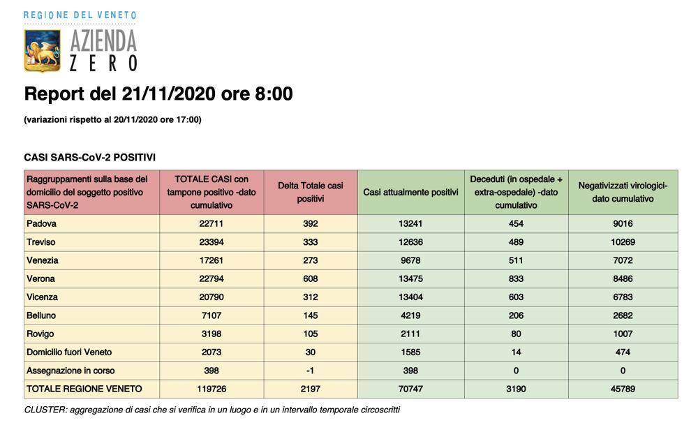 Report Regione Veneto casi 21 novembre 2020 ore 8